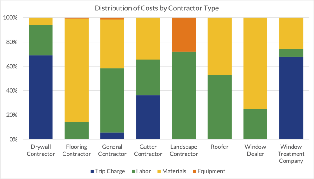 An example chart showing the distribution of costs by contractor type