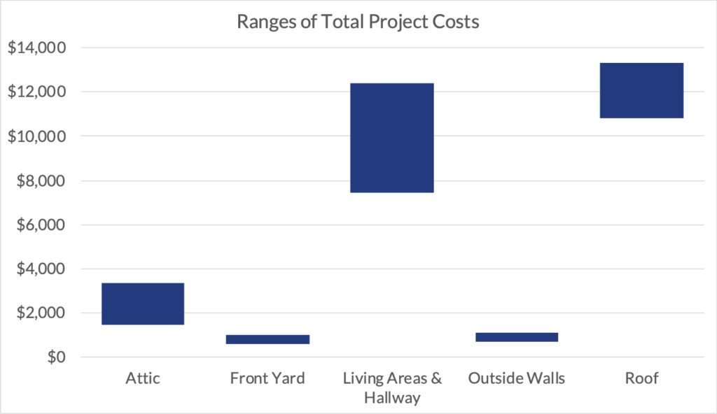 An example chart showing the ranges of total project costs by area of the home